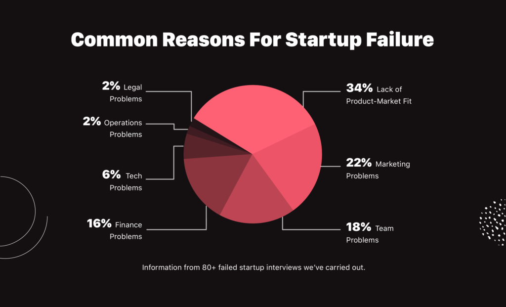 Common reasons for startup failure